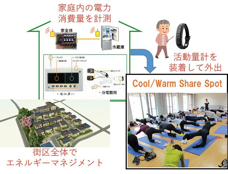 エネルギー・システム工学研究室|芝浦工業大学